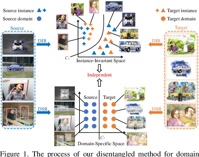 Figure 1 for Instance-Invariant Adaptive Object Detection via Progressive Disentanglement