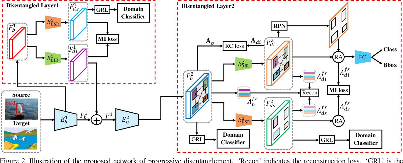 Figure 3 for Instance-Invariant Adaptive Object Detection via Progressive Disentanglement