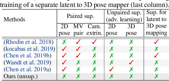 Figure 1 for Kinematic-Structure-Preserved Representation for Unsupervised 3D Human Pose Estimation