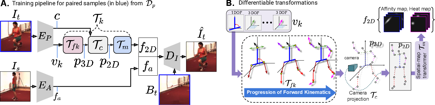 Figure 2 for Kinematic-Structure-Preserved Representation for Unsupervised 3D Human Pose Estimation