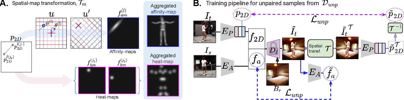 Figure 3 for Kinematic-Structure-Preserved Representation for Unsupervised 3D Human Pose Estimation