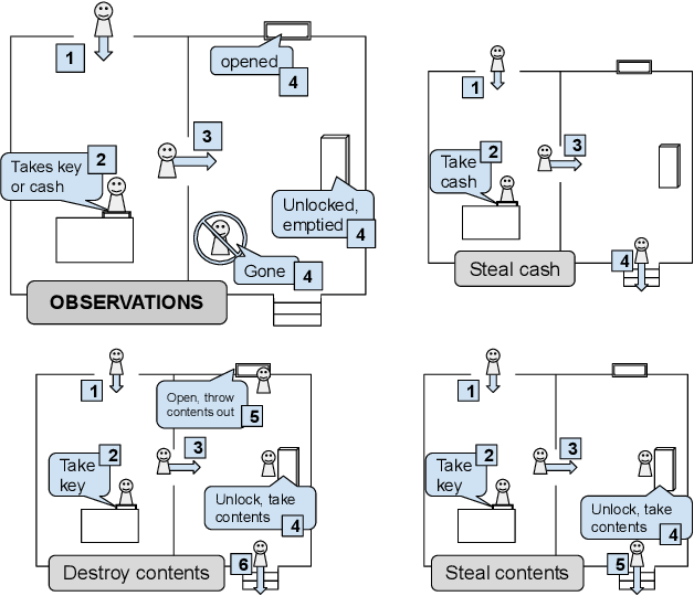 Figure 1 for Partial-Order, Partially-Seen Observations of Fluents or Actions for Plan Recognition as Planning