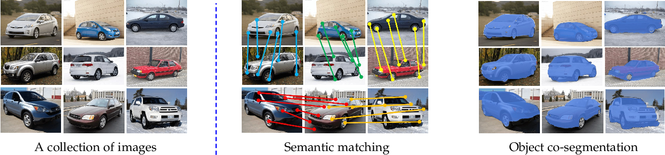 Figure 1 for Show, Match and Segment: Joint Learning of Semantic Matching and Object Co-segmentation