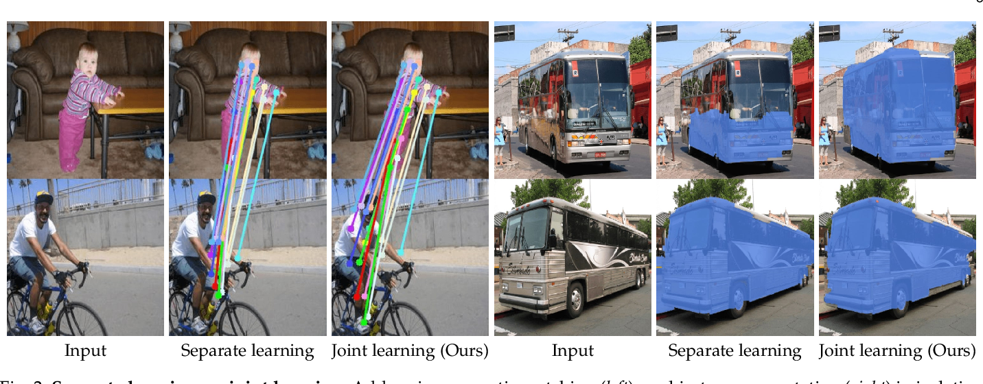 Figure 3 for Show, Match and Segment: Joint Learning of Semantic Matching and Object Co-segmentation