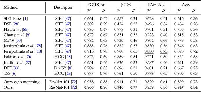 Figure 4 for Show, Match and Segment: Joint Learning of Semantic Matching and Object Co-segmentation