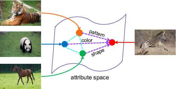 Figure 1 for Heterogeneous Graph-based Knowledge Transfer for Generalized Zero-shot Learning