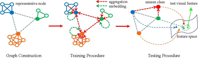 Figure 3 for Heterogeneous Graph-based Knowledge Transfer for Generalized Zero-shot Learning
