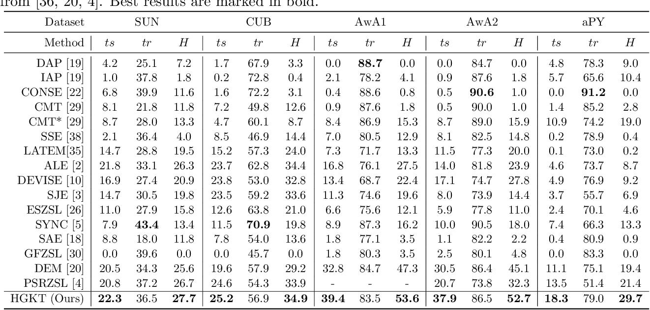 Figure 2 for Heterogeneous Graph-based Knowledge Transfer for Generalized Zero-shot Learning