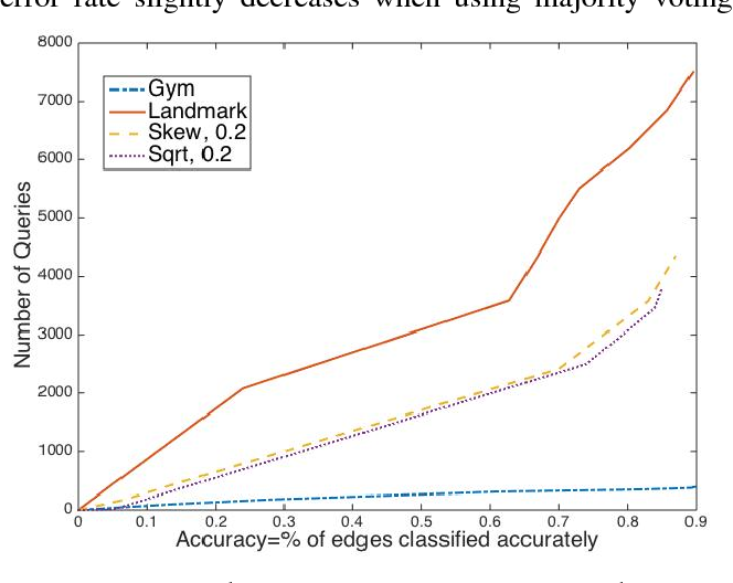 Figure 1 for Clustering with Noisy Queries