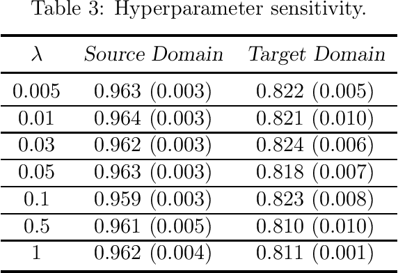 Figure 4 for Provable Adaptation across Multiway Domains via Representation Learning