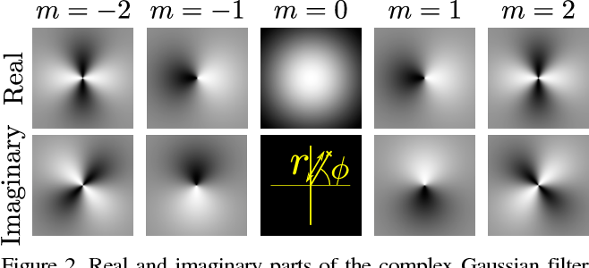 Figure 3 for Harmonic Networks: Deep Translation and Rotation Equivariance
