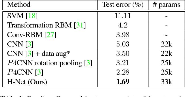 Figure 2 for Harmonic Networks: Deep Translation and Rotation Equivariance