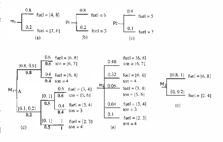 Figure 1 for Sound Abstraction of Probabilistic Actions in The Constraint Mass Assignment Framework