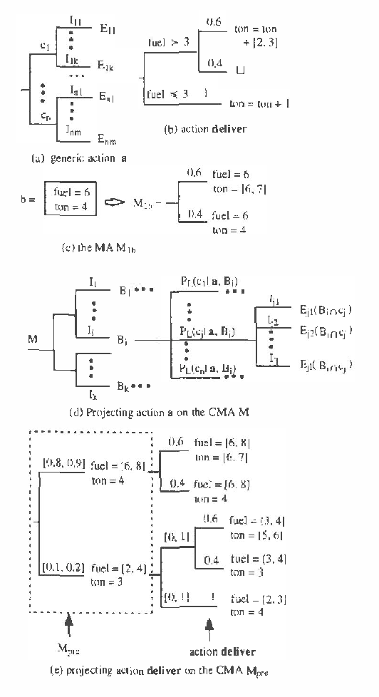 Figure 2 for Sound Abstraction of Probabilistic Actions in The Constraint Mass Assignment Framework