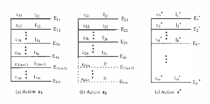 Figure 4 for Sound Abstraction of Probabilistic Actions in The Constraint Mass Assignment Framework