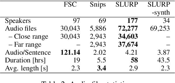 Figure 4 for SLURP: A Spoken Language Understanding Resource Package