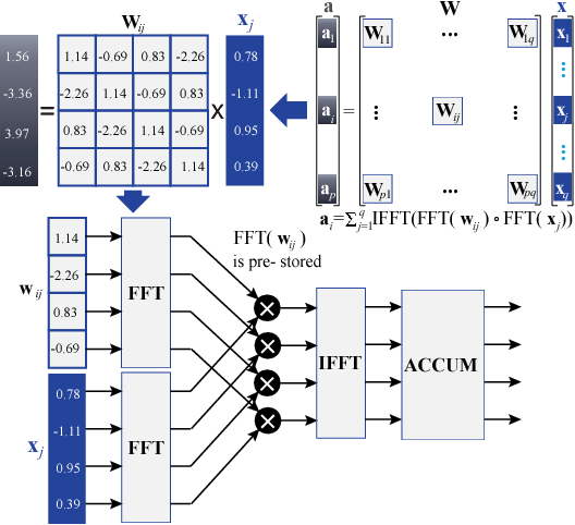 Figure 1 for Efficient Recurrent Neural Networks using Structured Matrices in FPGAs