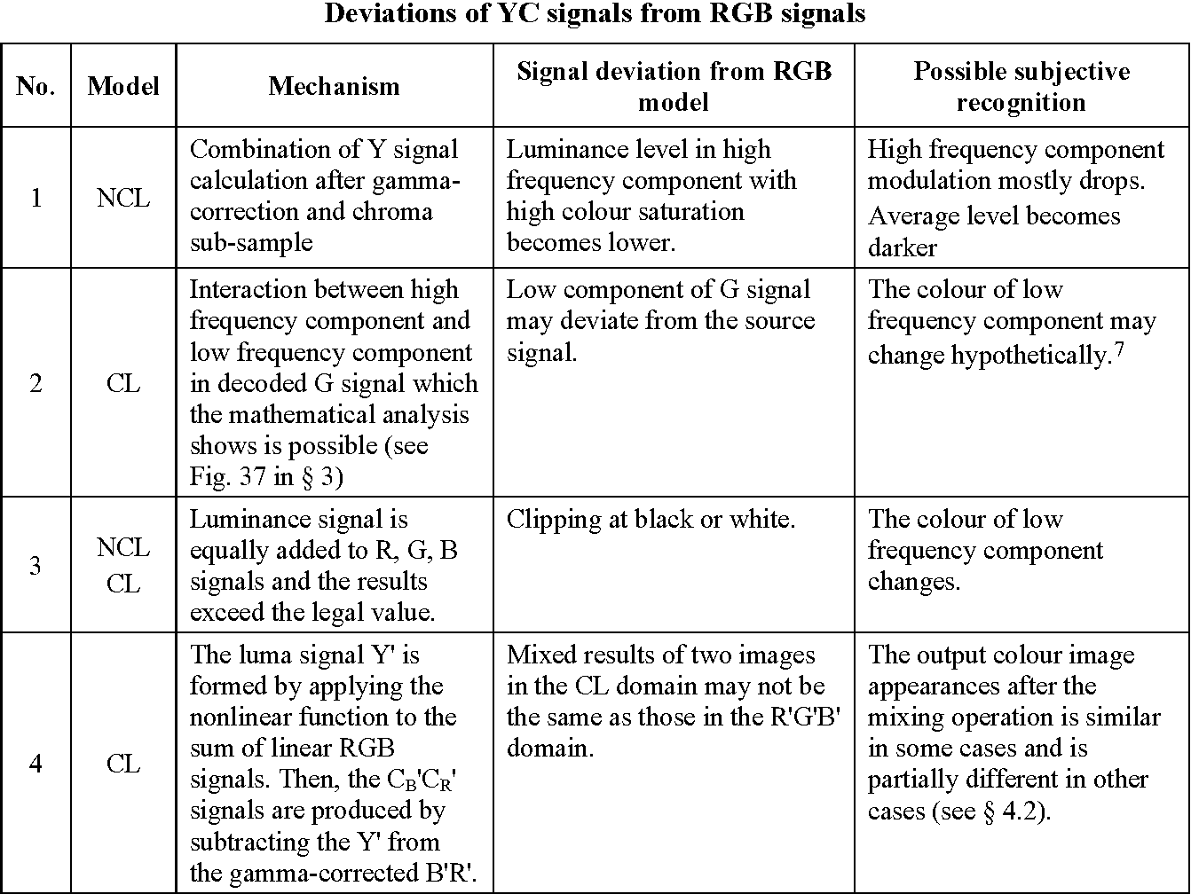 Figure 21 from The present state of ultra high definition television