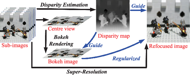 Figure 1 for Selective Light Field Refocusing for Camera Arrays Using Bokeh Rendering and Superresolution
