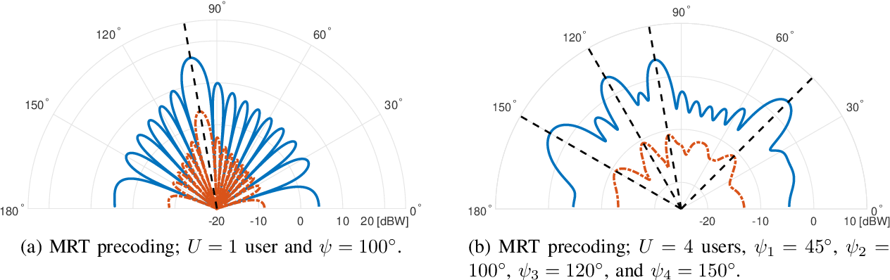 Figure 2 for Distortion-Aware Linear Precoding for Massive MIMO Downlink Systems with Nonlinear Power Amplifiers