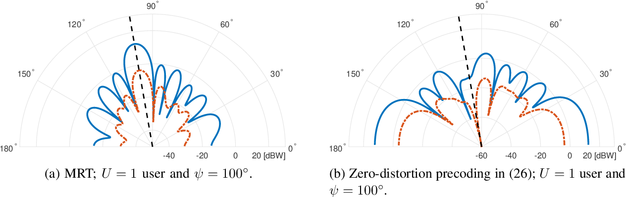 Figure 3 for Distortion-Aware Linear Precoding for Massive MIMO Downlink Systems with Nonlinear Power Amplifiers