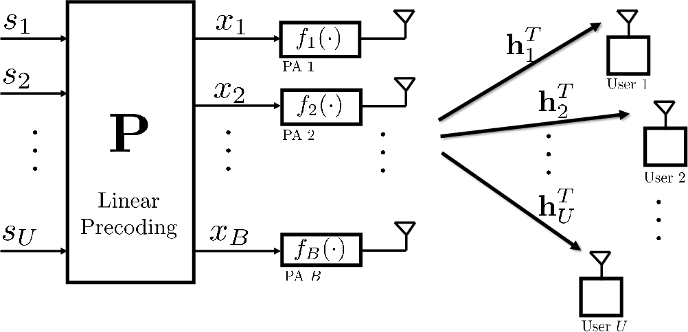 Figure 1 for Distortion-Aware Linear Precoding for Massive MIMO Downlink Systems with Nonlinear Power Amplifiers
