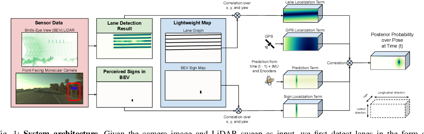 Figure 1 for Exploiting Sparse Semantic HD Maps for Self-Driving Vehicle Localization