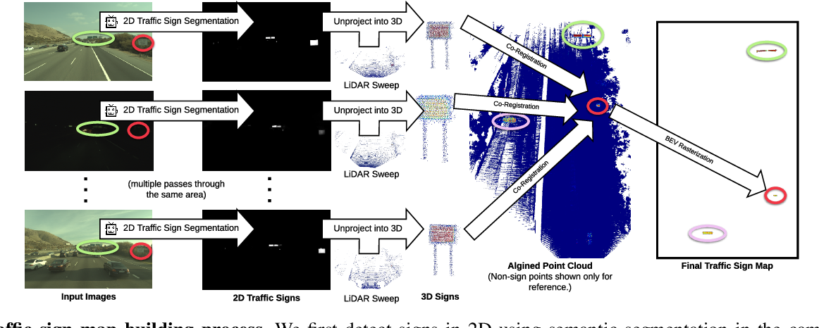 Figure 2 for Exploiting Sparse Semantic HD Maps for Self-Driving Vehicle Localization