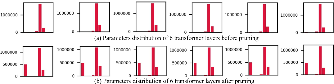 Figure 3 for Efficient Transformer-based Large Scale Language Representations using Hardware-friendly Block Structured Pruning