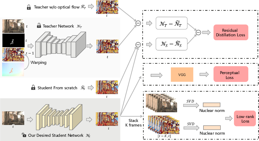 Figure 1 for Optical Flow Distillation: Towards Efficient and Stable Video Style Transfer