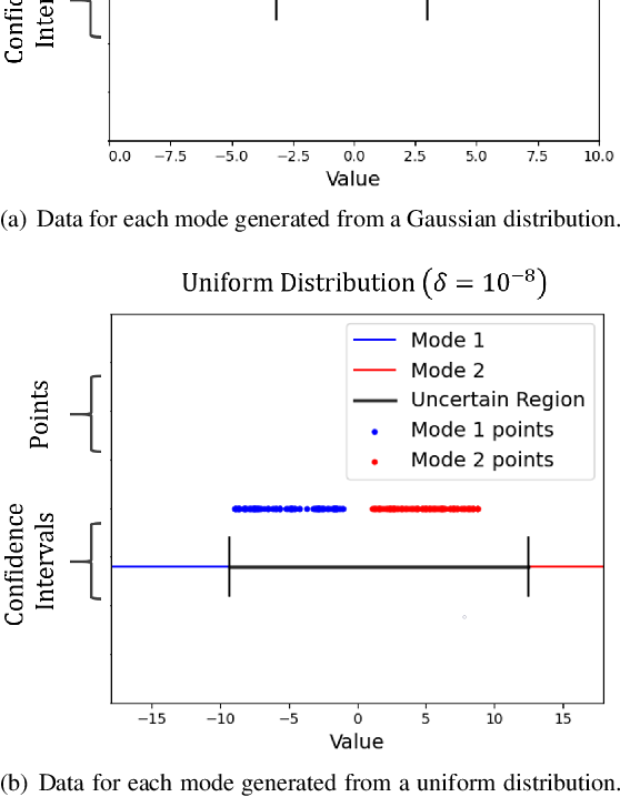 Figure 2 for Limits of Probabilistic Safety Guarantees when Considering Human Uncertainty