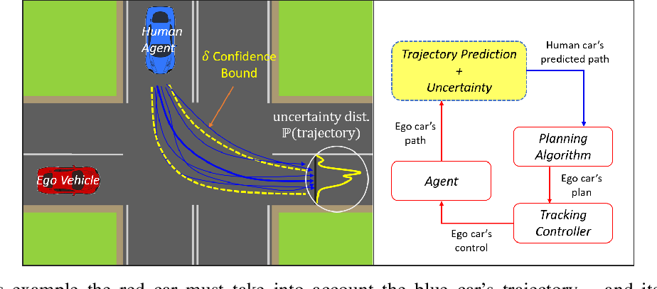 Figure 1 for Limits of Probabilistic Safety Guarantees when Considering Human Uncertainty