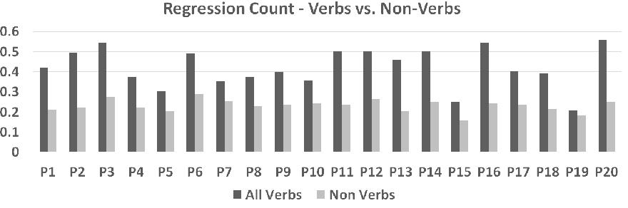 Figure 3 for New Vistas to study Bhartrhari: Cognitive NLP