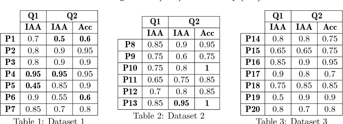Figure 4 for New Vistas to study Bhartrhari: Cognitive NLP