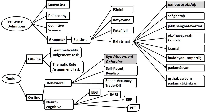 Figure 1 for New Vistas to study Bhartrhari: Cognitive NLP