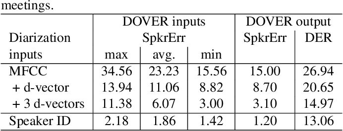 Figure 4 for DOVER: A Method for Combining Diarization Outputs