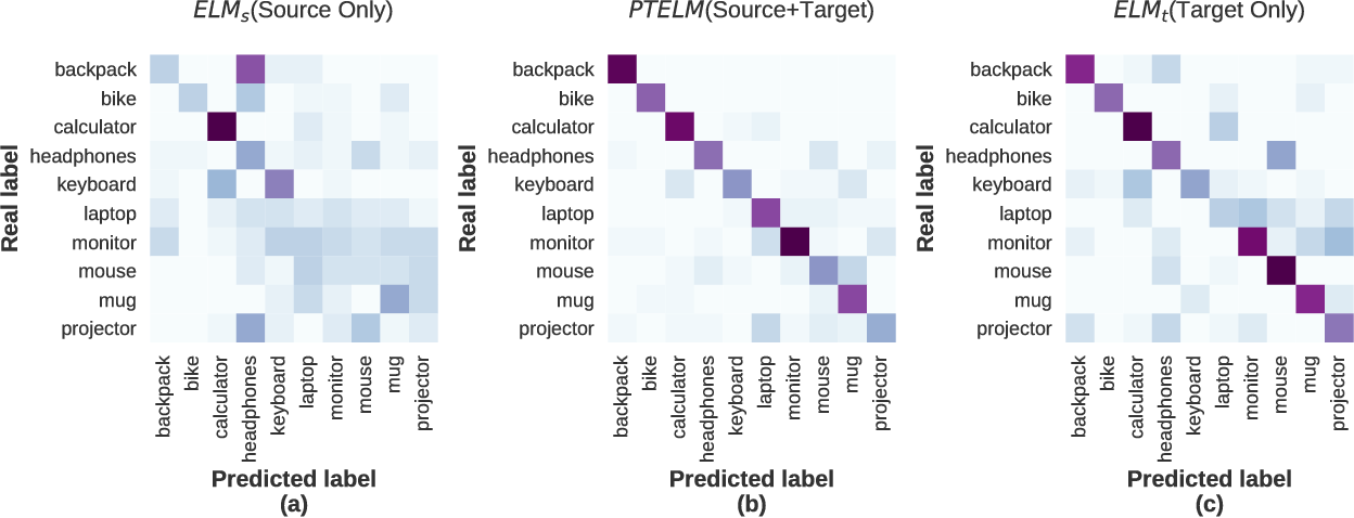 Figure 2 for Parameter Transfer Extreme Learning Machine based on Projective Model