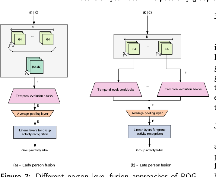 Figure 3 for Pose is all you need: The pose only group activity recognition system (POGARS)