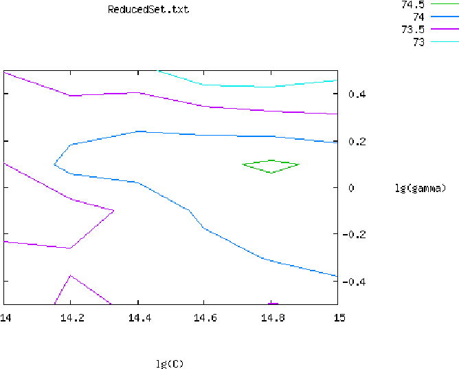 Figure 1 for A third level trigger programmable on FPGA for the gamma/hadron separation in a Cherenkov telescope using pseudo-Zernike moments and the SVM classifier