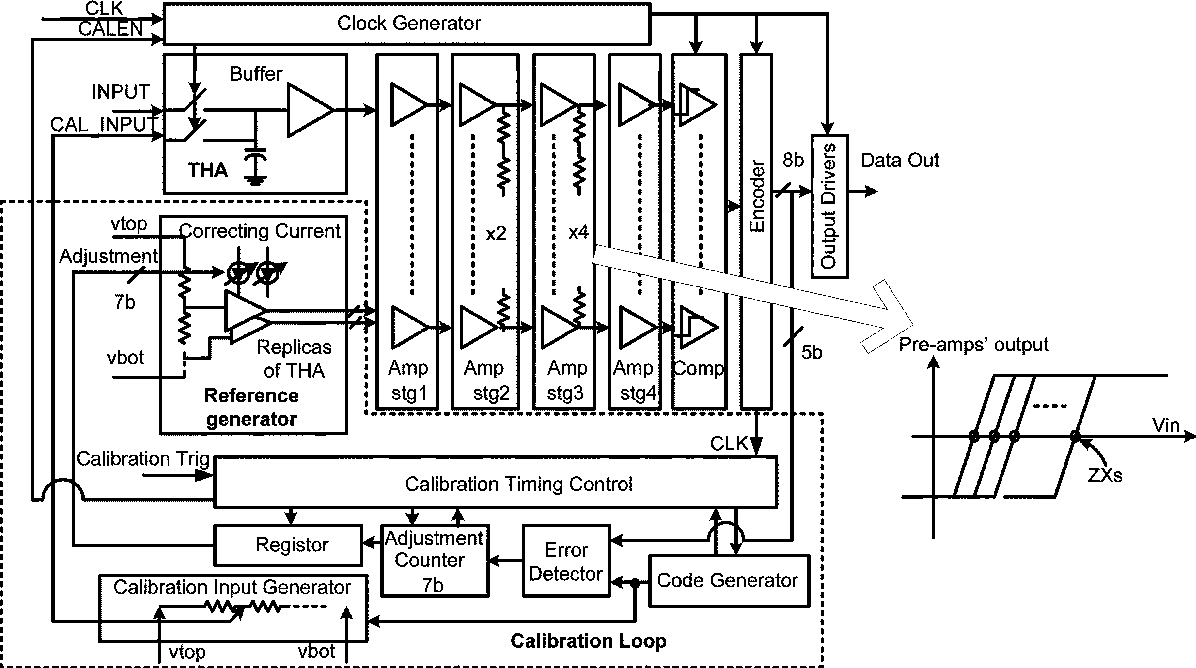 A 1 V 125 Gs S 8 Bit Self Calibrated Flash Adc In 90 Nm Digital Circuit Diagram Figure