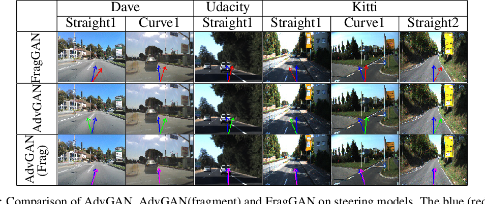 Figure 2 for Generating Adversarial Fragments with Adversarial Networks for Physical-world Implementation