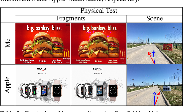 Figure 4 for Generating Adversarial Fragments with Adversarial Networks for Physical-world Implementation