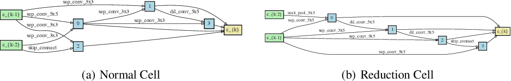 Figure 2 for DrNAS: Dirichlet Neural Architecture Search