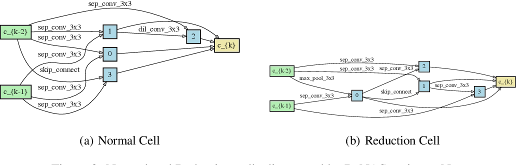 Figure 4 for DrNAS: Dirichlet Neural Architecture Search