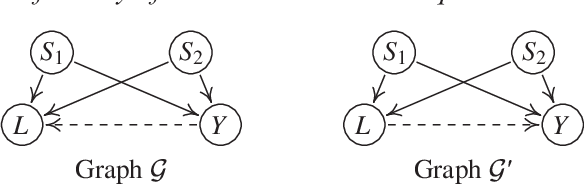 Figure 1 for Identifiability of Gaussian structural equation models with equal error variances