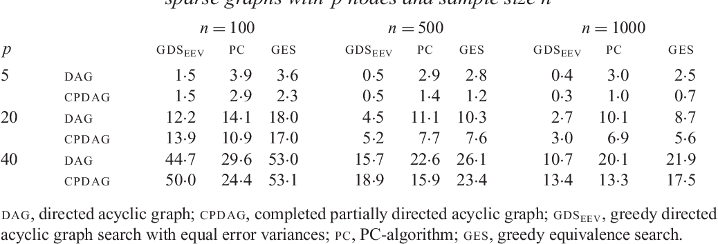 Figure 2 for Identifiability of Gaussian structural equation models with equal error variances