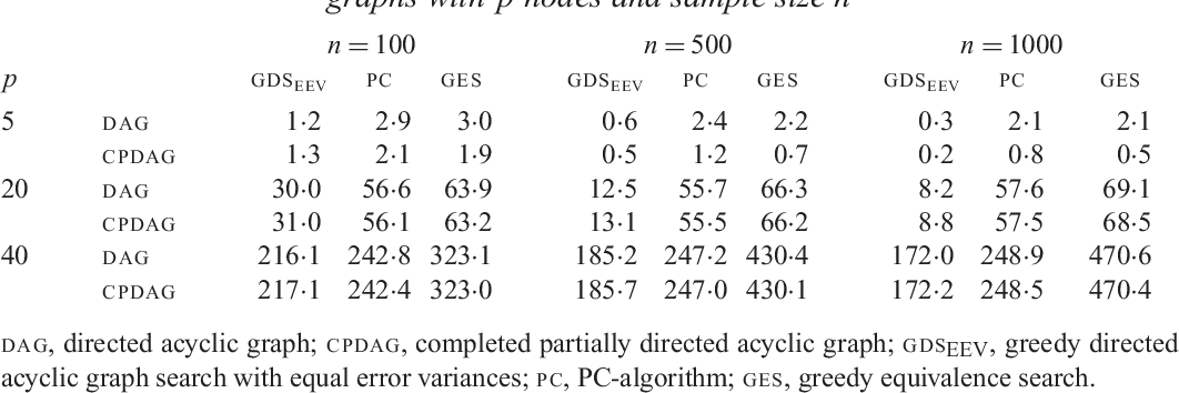 Figure 3 for Identifiability of Gaussian structural equation models with equal error variances