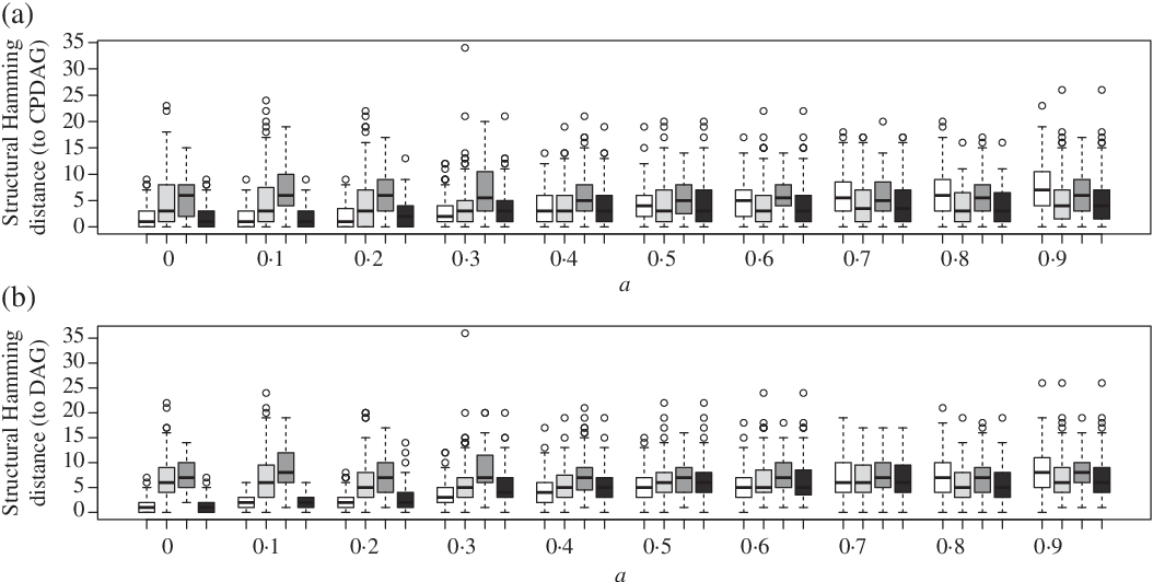 Figure 4 for Identifiability of Gaussian structural equation models with equal error variances