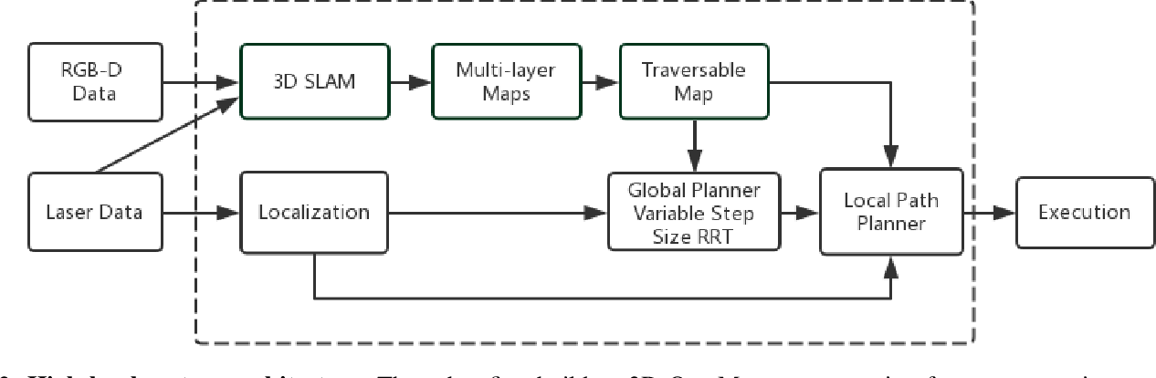 Figure 4 for Autonomous Mobile Robot Navigation in Uneven and Unstructured Indoor Environments