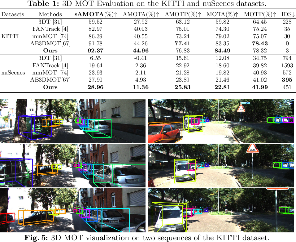Figure 2 for Joint 3D Tracking and Forecasting with Graph Neural Network and Diversity Sampling